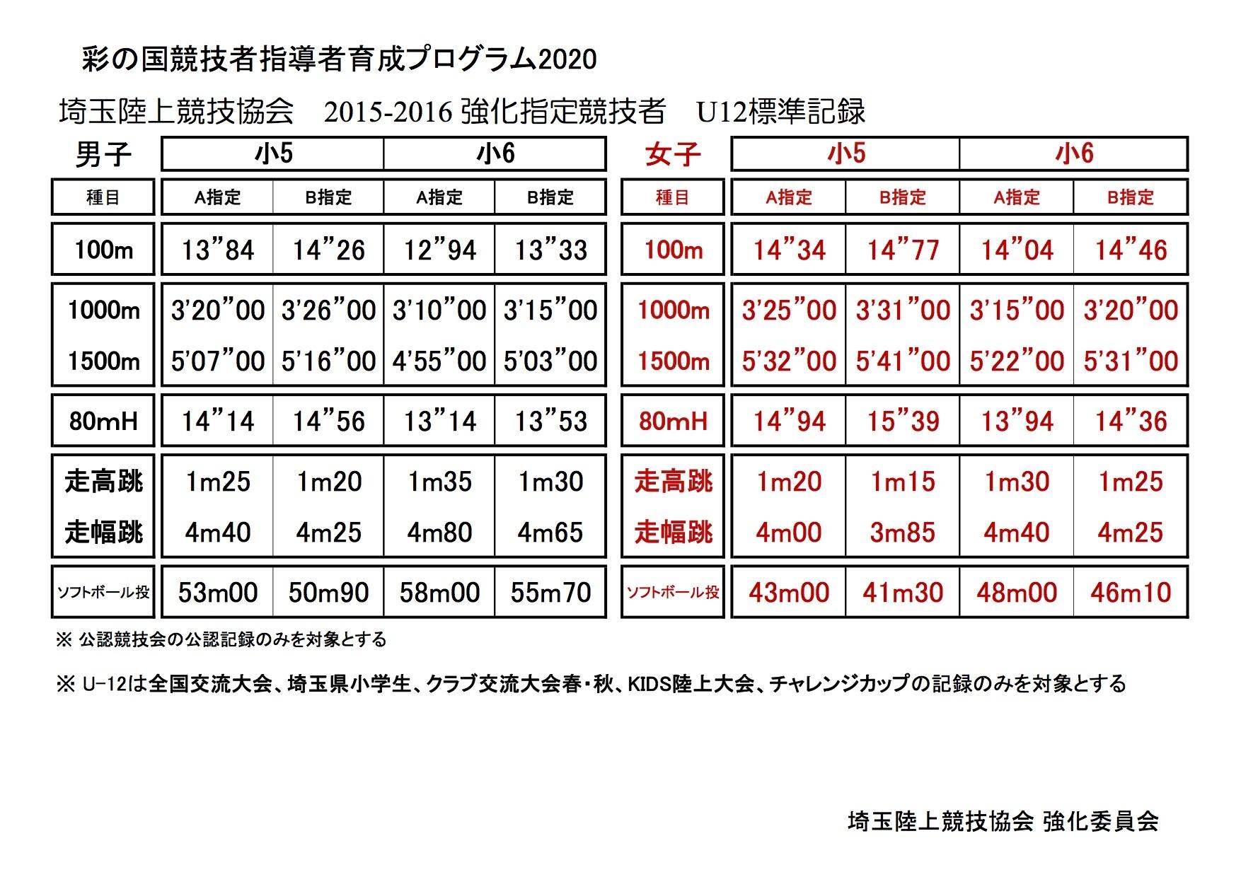 埼玉県陸上競技会、強化指定選手、トレーナー、アスリートケア、A指定、B指定
