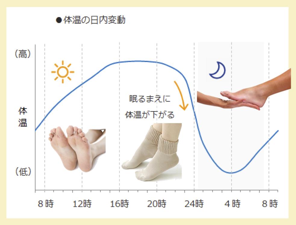 温活:体温日内変動:冷え性対策